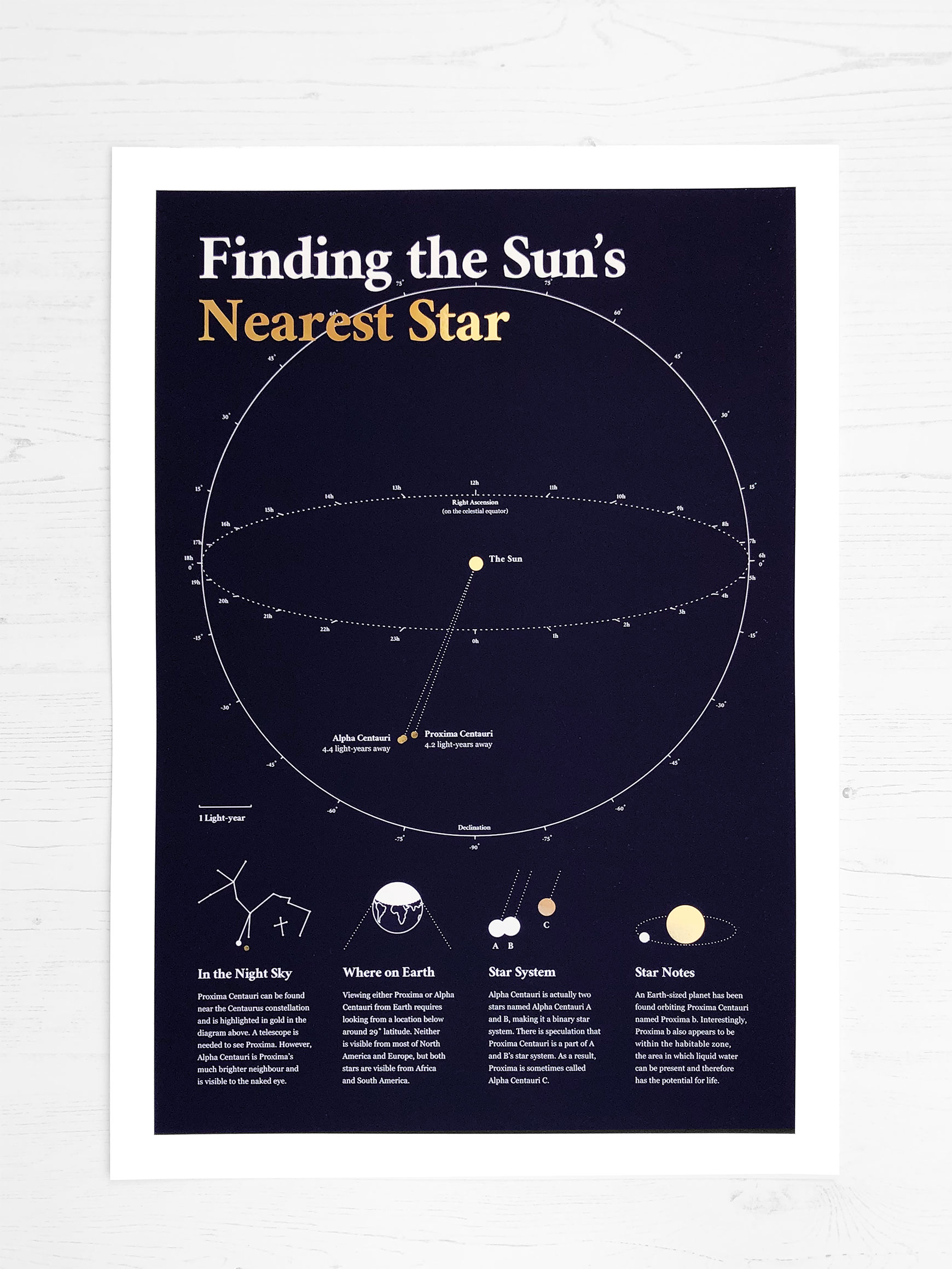 Astronomy map of the nearest star to our sun